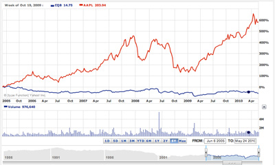 Apple versus Chiquita Brands stock values over the past five years