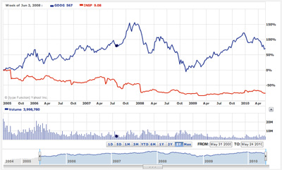 Google versus InfoSpace stock values over the past five years