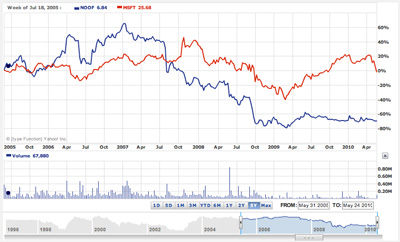 Microsoft versus New Frontier Media stock values over the past five years